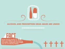 Infographic: It's Alcohol Awareness Month! Alcohol Abuse Makes ...