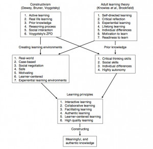 learning theories chart