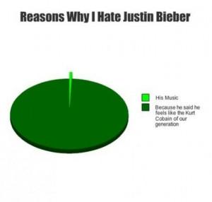 Reasons Why I Hate Justin Bieber