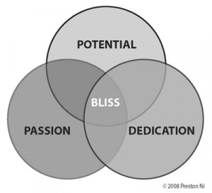 Follow Your Bliss: Discover your true calling in Life