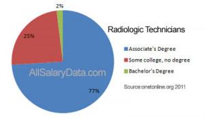 Radiology Technician Speech