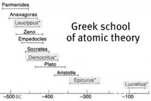 Greek school of atomic theory (f)
