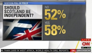 like winter Scotland Referendum Results According To CNN Scotland ...
