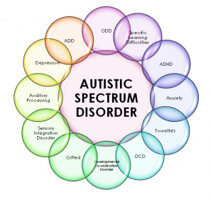 People with autism have said that the world, to them, is a mass of ...