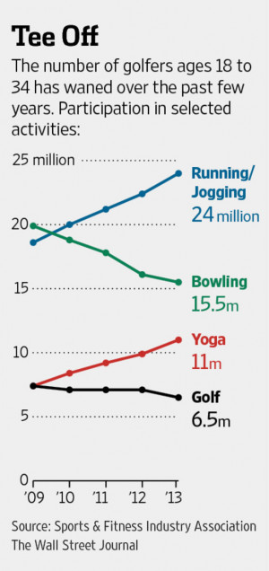 Game of Golf? Not for Many Millennials
