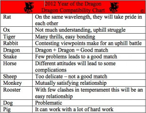 Chinese Zodiac Compatibility Chart - Year of the Dragon