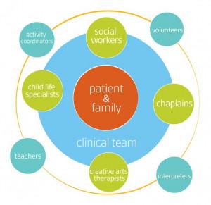Interdisciplinary team model for hospital social work