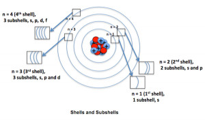 electron shells how many electrons per shell