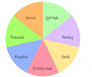 zig ziglar s the wheel of life when setting goals make sure you