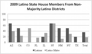 The Growing Success of Latina Political Candidates