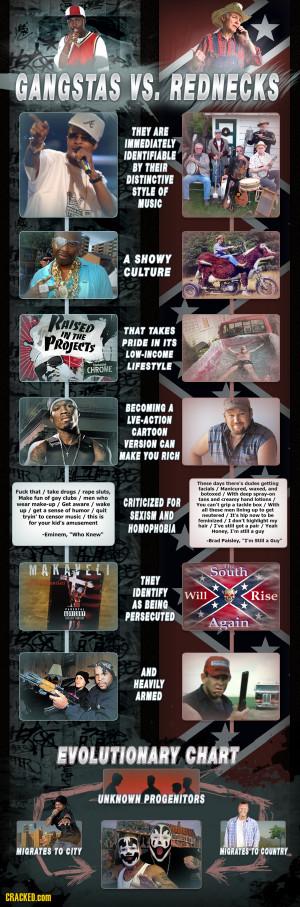 Gangstas vs. Rednecks: Weirdly Similar Subcultures [CHART]