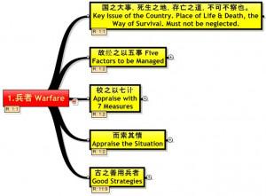 Overview of Sun Zi's Arts of War