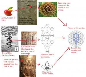 Flower of life, tree of life, garden of eden, kabbalist tree of ...