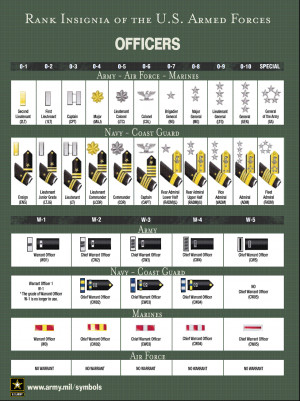 Army Jrotc Ranks In Order