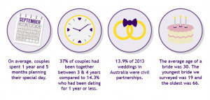 The average Australian wedding in 2013 cost $29,645