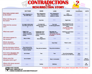 Bible Contradictions