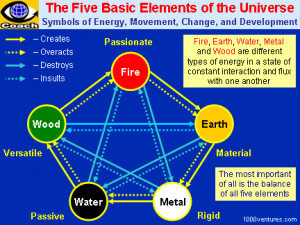 The Affinity Relationships Between Five Elements