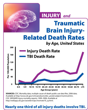 new cdc injury center report traumatic brain injury in the united ...