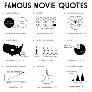 100 Diagrams Represent 100 Great Lines From Movies In One Poster.