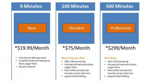 ANSWERING SERVICE PRICING