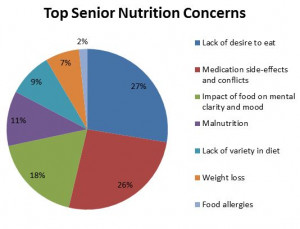 Poll Results: Your Top Concerns About Senior Nutrition by Sarah ...