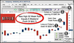 ... -creator of MarketClub, with a special look at Netflix (NASDAQ:NFLX