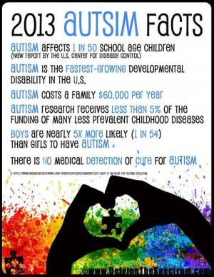 Autism Facts #autism | Tumblr #autism #asd #specialneeds