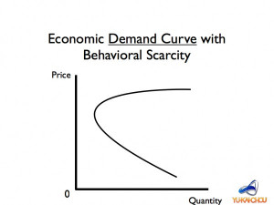 Economics Scarcity Economics demand curve