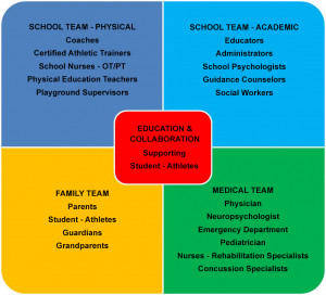 To learn more about services supporting student-athletes, please ...