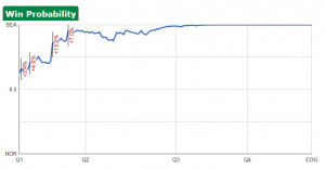 Seahawks vs Saints , The 40-Year-Old Virg Win Probability Chart for ...