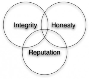 honest and having integrity your honesty and your reputation are two ...