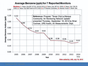 Benzene emissions quote a bit misleading - The Galveston County Daily ...