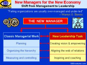 Leadership-Management Synergy