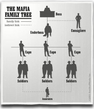 home mafia rules mafia family tree photos