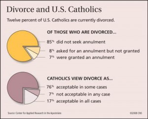 ... : No Change for Divorced, Remarried Catholics   America Magazine