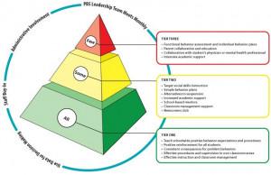 positive behavior support pyramid