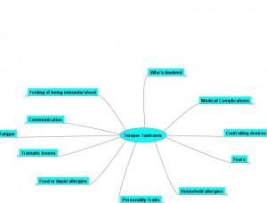 Evidence list decoder map