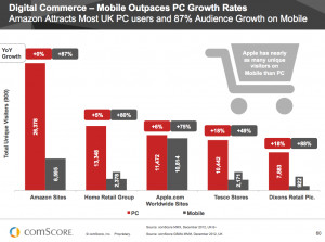 Mobile Growth Statistics