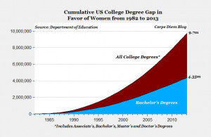 Stunning college degree gap: Women have earned almost 10 million more ...