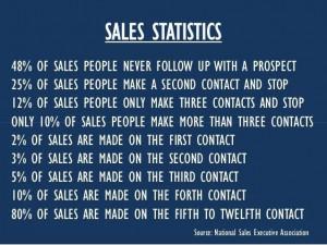 Sales statistics: Inspiration, Sales Motivation, Quotes, Marketing ...