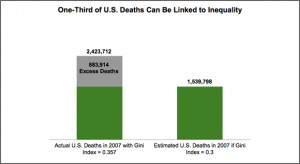 death-rates-linked-to-inequality.png