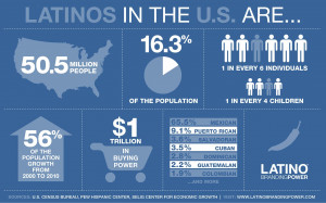 The U.S. Hispanic Market