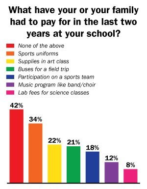 School infrastructure showed to suffer the most in areas like ...