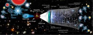 Black Hole -> Singularity -> White Hole -> New Universe