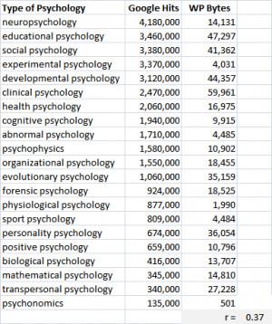 File:PsychologyOnGoogle.PNG