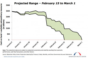 the likely range for debt-ceiling doomsday