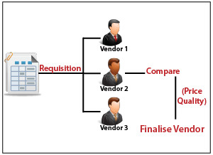 of the vendors for deciding vendor selection highlights vendor ...