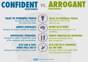 Confidence vs. Arrogance In Successful Entrepreneurs [Chart]