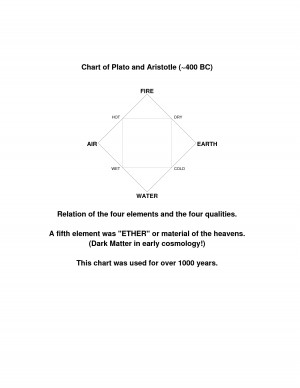 Plato Socrates Aristotle Timeline