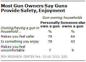 How Gun Owners and Non-Gun Owners Feel about Guns
